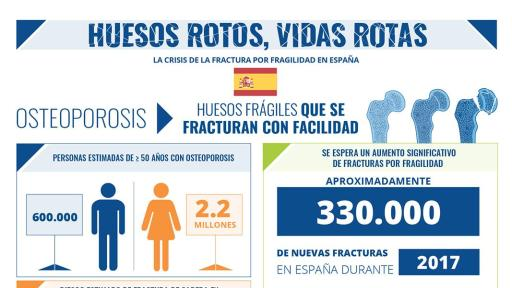 Broken Bones Broken Lives Report infographic for Spain