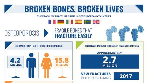 Broken Bones Broken Lives Report infographic