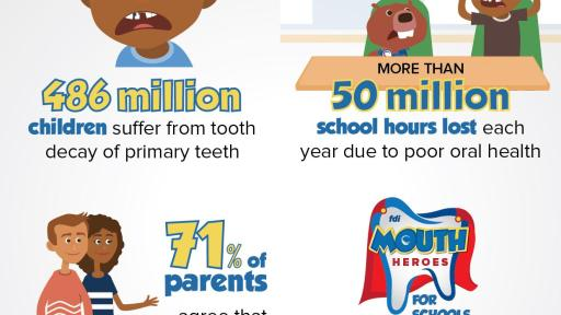Infographic - Teaching Children to Act on Mouth Health