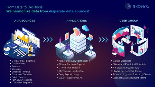 From Data to Decisions. We harmonize data from disparate data sources!